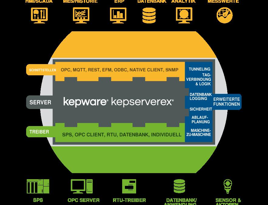Kepware als OPC Client: Die 5 nützlichsten Praxis-Anwendungen mit der Connectivity Suite