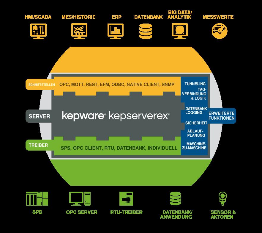 Kepware KEPServerEX: Treiber, Schnittstellen, erweiterte Funktionen