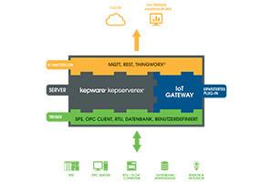 Prozessdaten per MQTT in die Cloud streamen mit dem IoT Gateway des OPC UA Servers von Kepware
