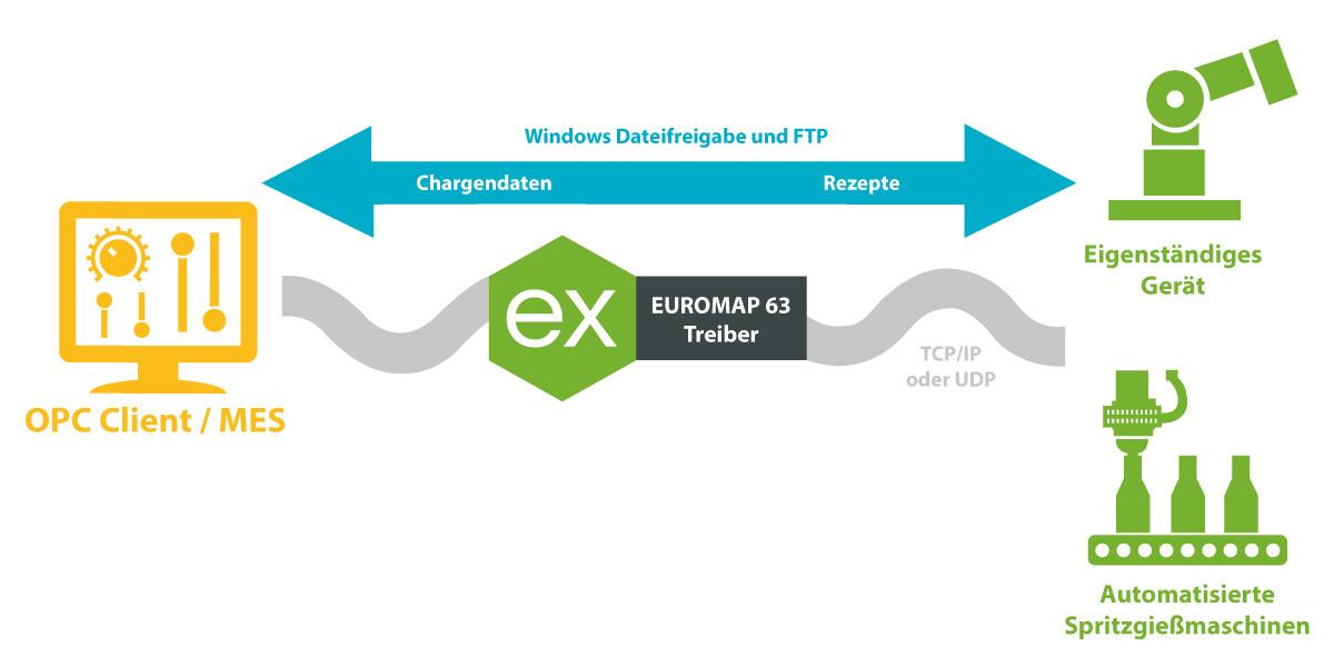 Kepware OPC Server mit Euromap 63 Treiber