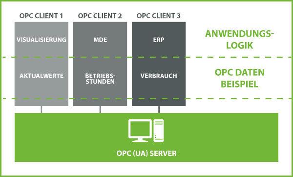 Was ist ein OPC Client?