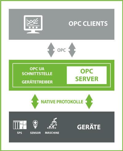 Was ist ein OPC Server?