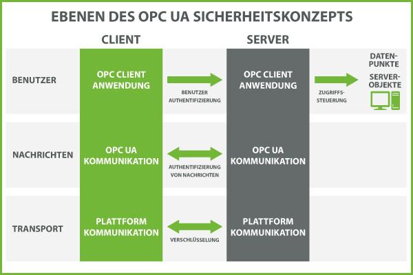 KEPServerEX_OPC UA Sicherheitskonzept