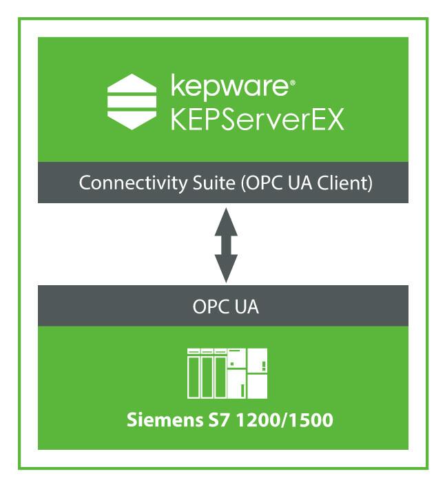 KEPServerEX OPC UA - S7
