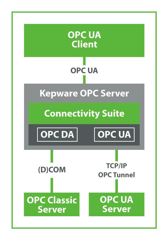 OPC UA Client für Anwendungen mit Connectivity Suite