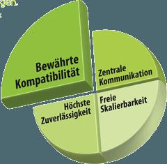 Kepware OPC Server - Bewährte Kompatibilität