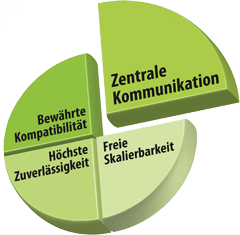 Kepware OPC Server - Deutscher Support