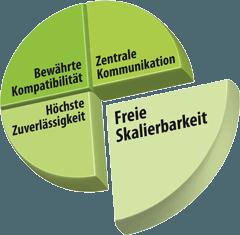 Kepware OPC Server - Freie Skalierbarkeit